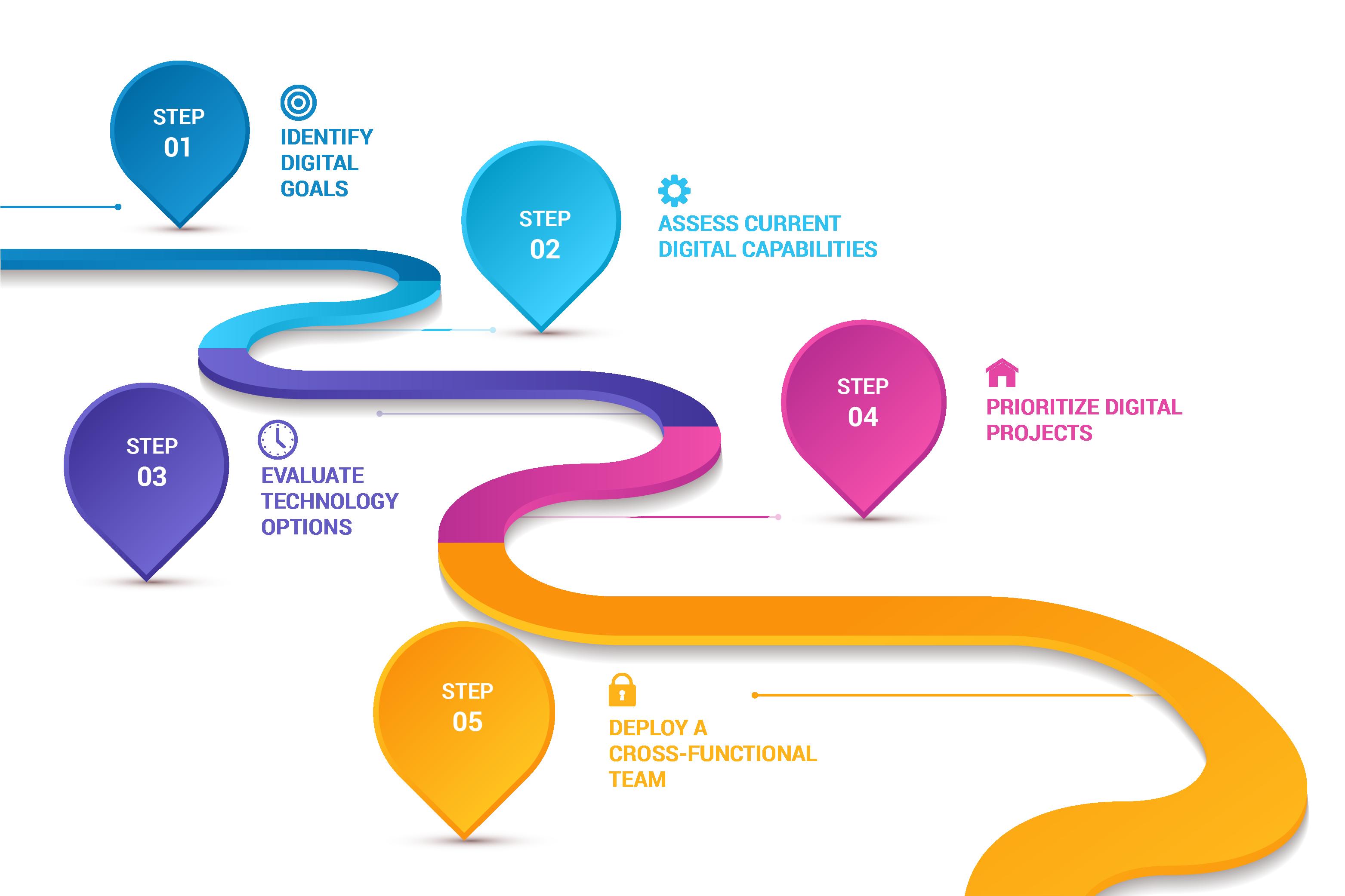 Roadmap to Digitalization